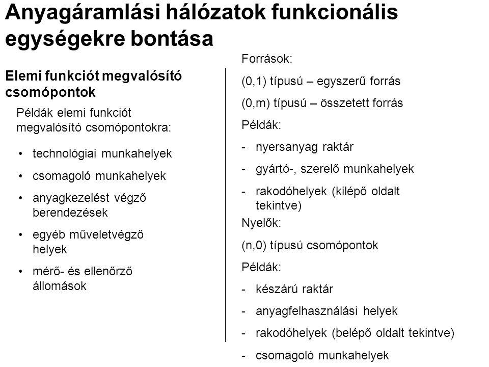 Elemi funkciót megvalósító csomópontok Példák elemi funkciót megvalósító csomópontokra: technológiai munkahelyek csomagoló munkahelyek anyagkezelést végző berendezések egyéb műveletvégző helyek mérő- és ellenőrző állomások Anyagáramlási hálózatok funkcionális egységekre bontása Források: (0,1) típusú – egyszerű forrás (0,m) típusú – összetett forrás Példák: -nyersanyag raktár -gyártó-, szerelő munkahelyek -rakodóhelyek (kilépő oldalt tekintve) Nyelők: (n,0) típusú csomópontok Példák: -készárú raktár -anyagfelhasználási helyek -rakodóhelyek (belépő oldalt tekintve) -csomagoló munkahelyek