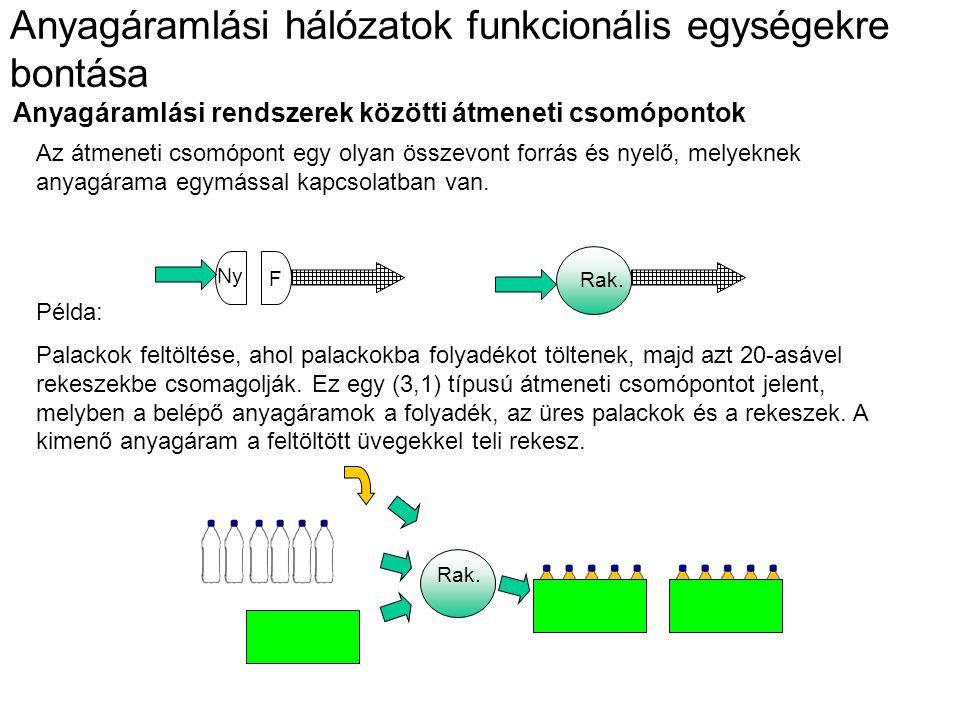Anyagáramlási rendszerek közötti átmeneti csomópontok Az átmeneti csomópont egy olyan összevont forrás és nyelő, melyeknek anyagárama egymással kapcsolatban van.