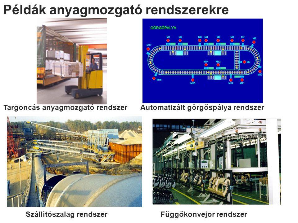 Példák anyagmozgató rendszerekre Targoncás anyagmozgató rendszerAutomatizált görgőspálya rendszer Szállítószalag rendszerFüggőkonvejor rendszer