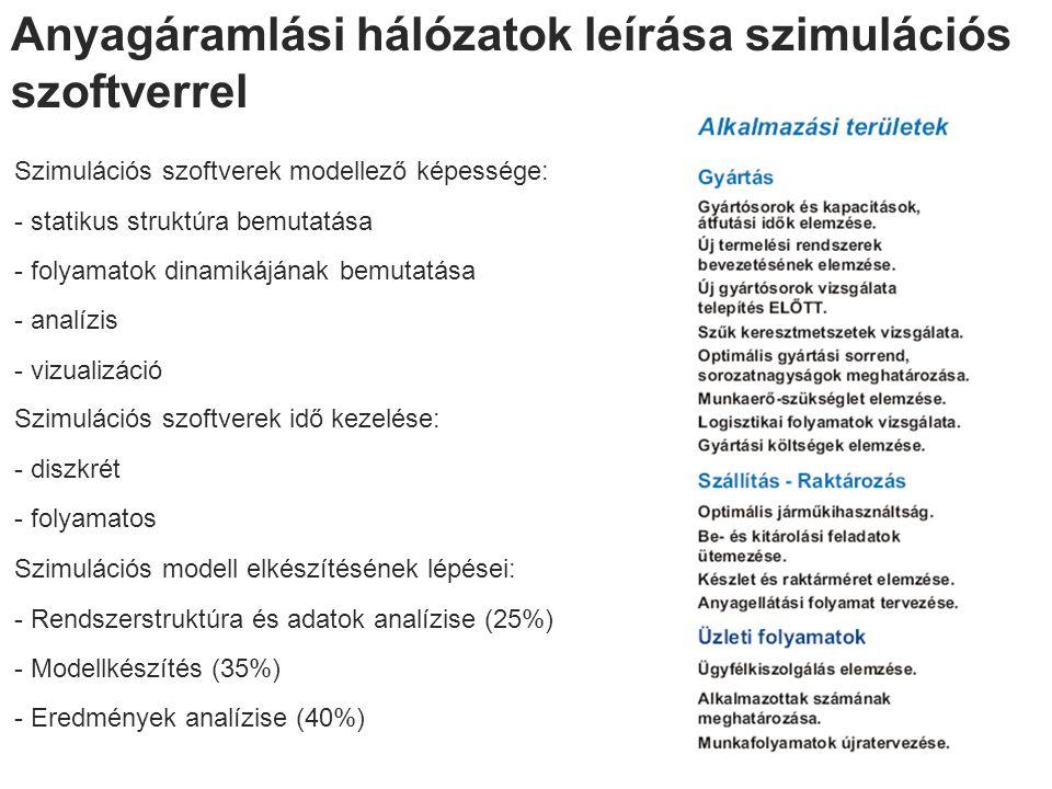 Anyagáramlási hálózatok leírása szimulációs szoftverrel Szimulációs szoftverek modellező képessége: - statikus struktúra bemutatása - folyamatok dinamikájának bemutatása - analízis - vizualizáció Szimulációs szoftverek idő kezelése: - diszkrét - folyamatos Szimulációs modell elkészítésének lépései: - Rendszerstruktúra és adatok analízise (25%) - Modellkészítés (35%) - Eredmények analízise (40%)