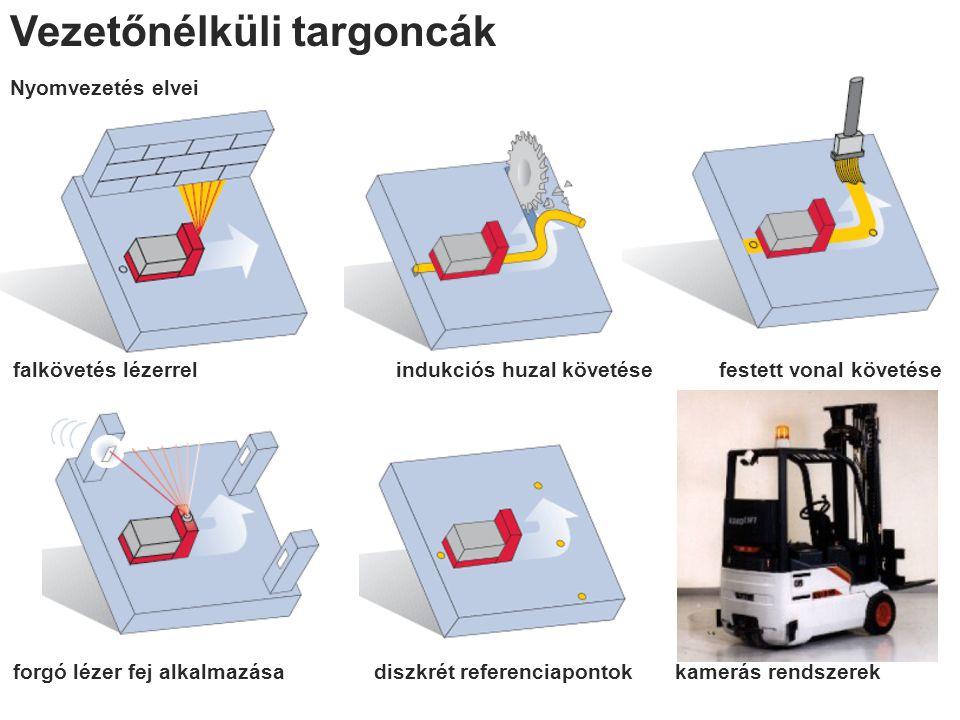 Vezetőnélküli targoncák Nyomvezetés elvei falkövetés lézerrel indukciós huzal követése festett vonal követése forgó lézer fej alkalmazása diszkrét referenciapontok kamerás rendszerek