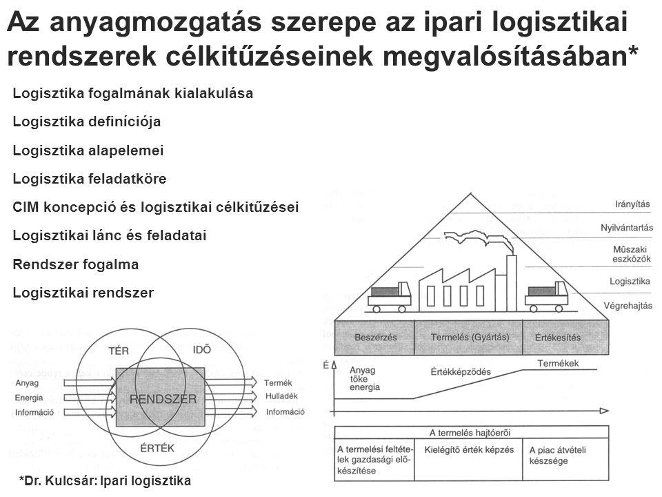 Az anyagmozgatás szerepe az ipari logisztikai rendszerek célkitűzéseinek megvalósításában* Logisztika fogalmának kialakulása Logisztika definíciója Logisztika alapelemei Logisztika feladatköre CIM koncepció és logisztikai célkitűzései Logisztikai lánc és feladatai Rendszer fogalma Logisztikai rendszer *Dr.