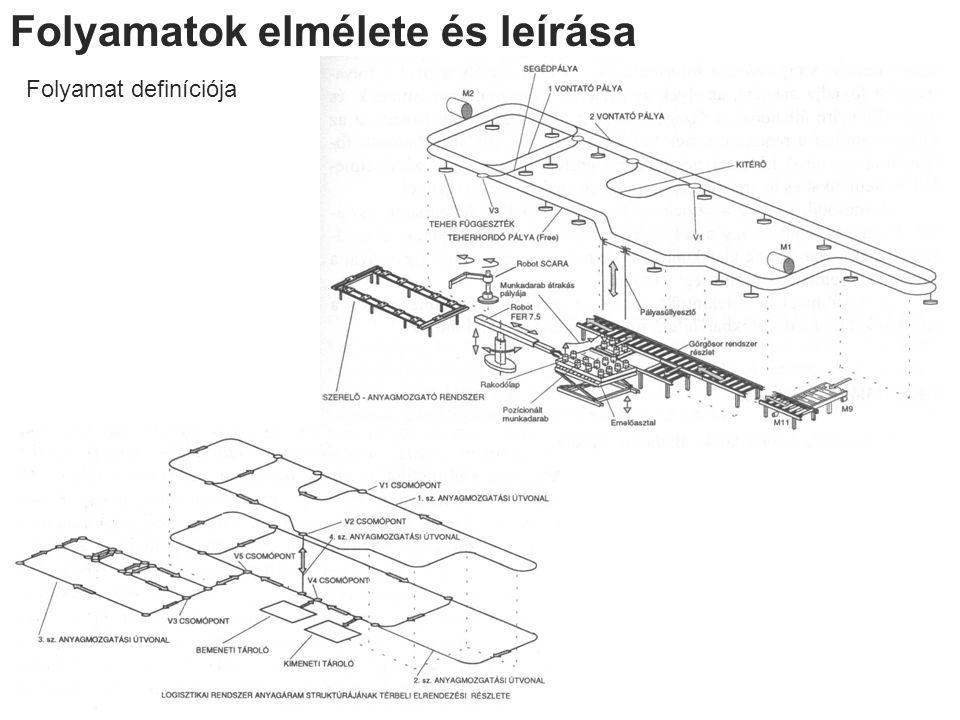 Folyamatos kapcsolatok Megvalósítás folyamatos üzemű anyagmozgató gépekkel (görgőspálya, függőkonvejor...) Megvalósítás szakaszos üzemű anyagmozgató- / szállítógépek útjaival Haladási sebesség Max.