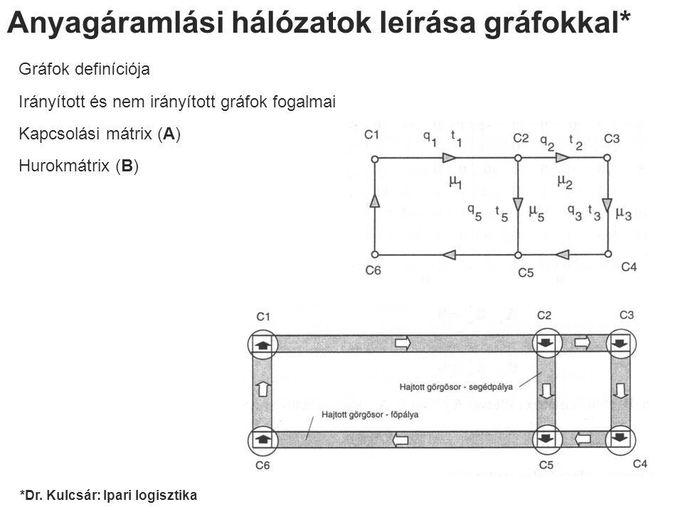 Anyagáramlási hálózatok leírása gráfokkal* Gráfok definíciója Irányított és nem irányított gráfok fogalmai Kapcsolási mátrix (A) Hurokmátrix (B) *Dr.