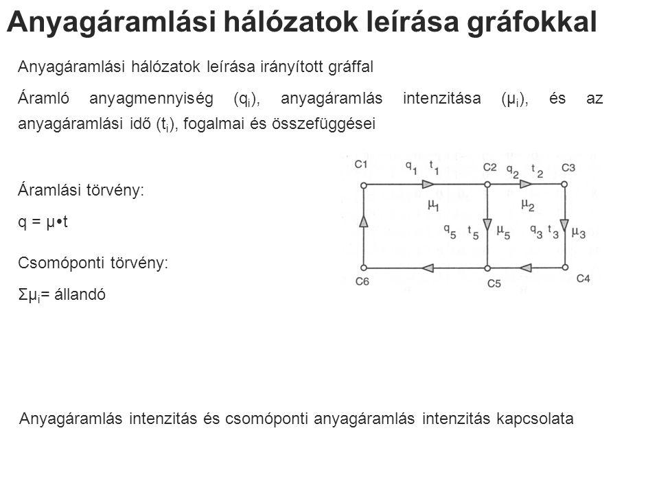 Anyagáramlási hálózatok leírása gráfokkal Anyagáramlási hálózatok leírása irányított gráffal Áramló anyagmennyiség (q i ), anyagáramlás intenzitása (μ i ), és az anyagáramlási idő (t i ), fogalmai és összefüggései Anyagáramlás intenzitás és csomóponti anyagáramlás intenzitás kapcsolata Áramlási törvény: q = μ  t Csomóponti törvény: Σμ i = állandó