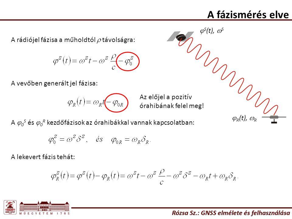 A fázismérés elve  S (t),  S  R (t),  R A rádiójel fázisa a műholdtól  távolságra: A vevőben generált jel fázisa: A  0 S és  0 R kezdőfázisok a