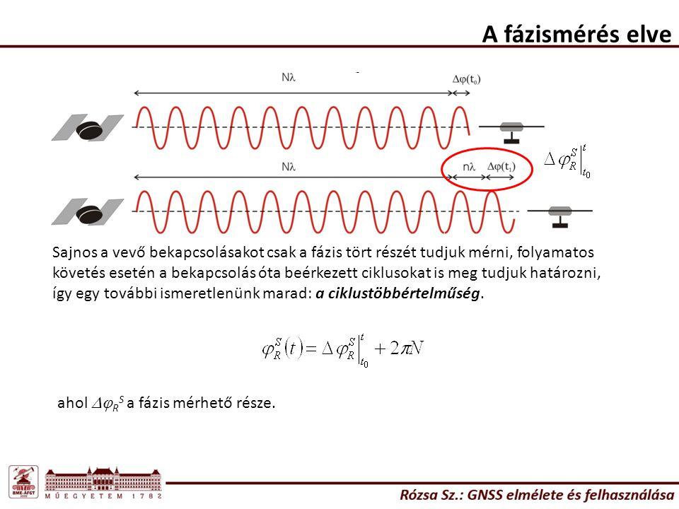 Relativisztikus hatások A speciális relativitáselmélet hatása a vevő órájára (Sagnac-hatás): A vevő forog a Föld tömegközéppontja körül, melynek érintőirányú sebesség az Egyenlítőn: Ezt behelyettesítve a speciális rel.