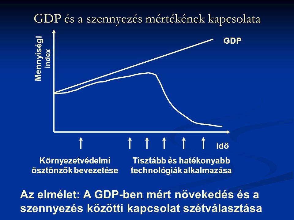 GDP és a szennyezés mértékének kapcsolata GDP Mennyiségi index idő Környezetvédelmi ösztönzők bevezetése Tisztább és hatékonyabb technológiák alkalmaz