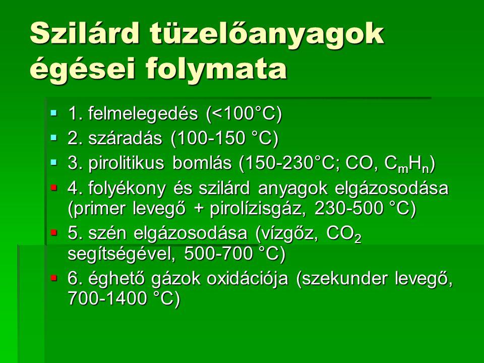 Szilárd tüzelőanyagok égései folymata  1. felmelegedés (<100°C)  2. száradás (100-150 °C)  3. pirolitikus bomlás (150-230°C; CO, C m H n )  4. fol