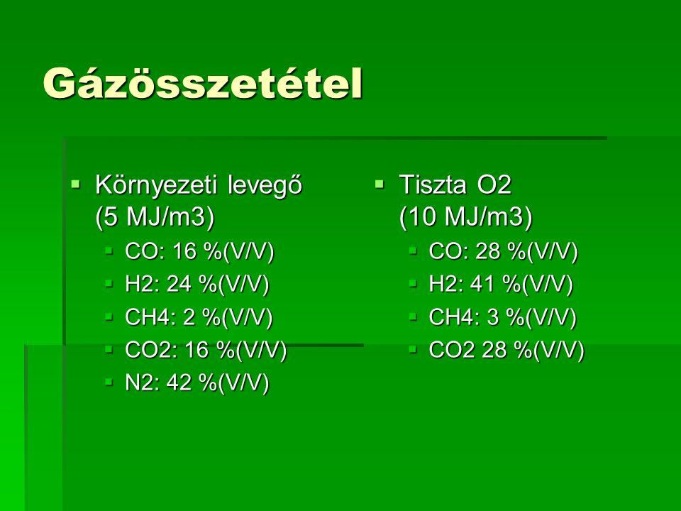 Gázösszetétel  Környezeti levegő (5 MJ/m3)  CO: 16 %(V/V)  H2: 24 %(V/V)  CH4: 2 %(V/V)  CO2: 16 %(V/V)  N2: 42 %(V/V)  Tiszta O2 (10 MJ/m3) 