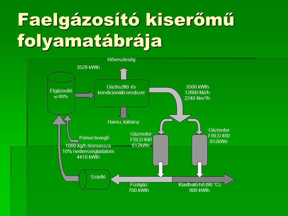 Faelgázosító kiserőmű folyamatábrája Elgázosító η≈80% Gáztisztító és kondicionáló rendszer Hőveszteség Hamu, kátrány Szárító Primer levegő Gázmotor FB