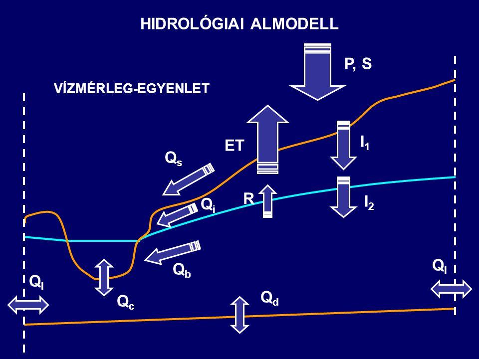 HIDROLÓGIAI ALMODELL QcQc QbQb QsQs QiQi QlQl QdQd I1I1 ET P, S I2I2 R QlQl VÍZMÉRLEG-EGYENLET