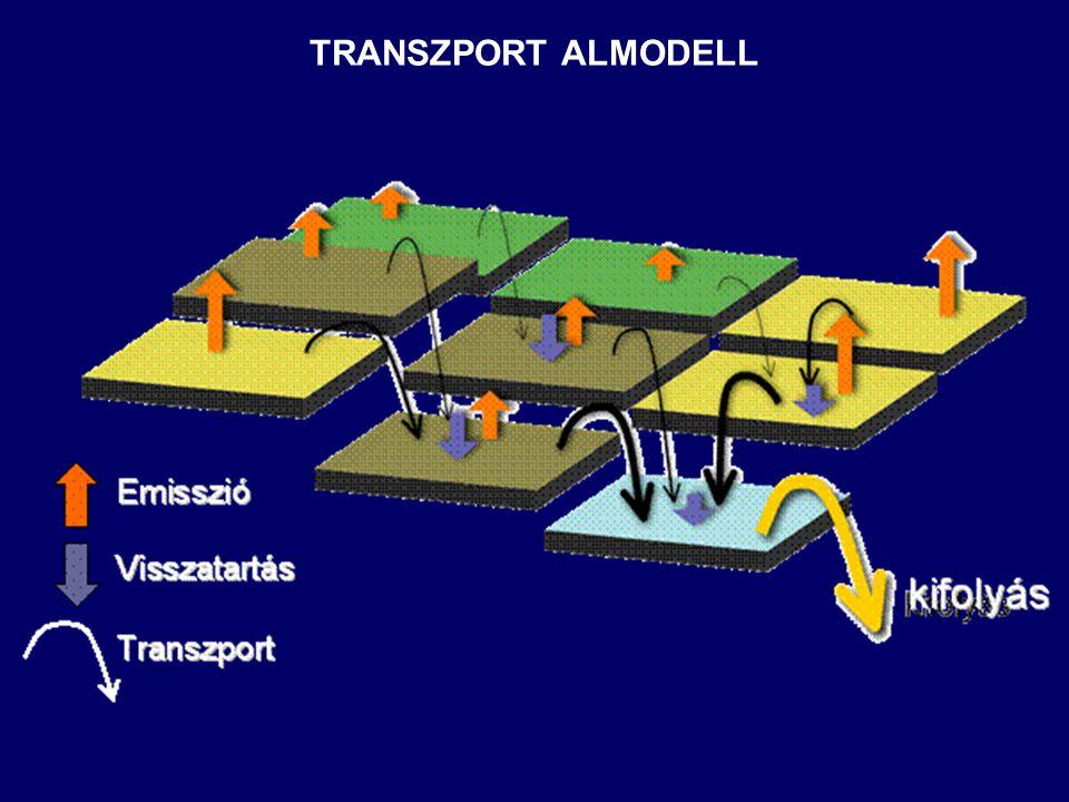 TRANSZPORT ALMODELL