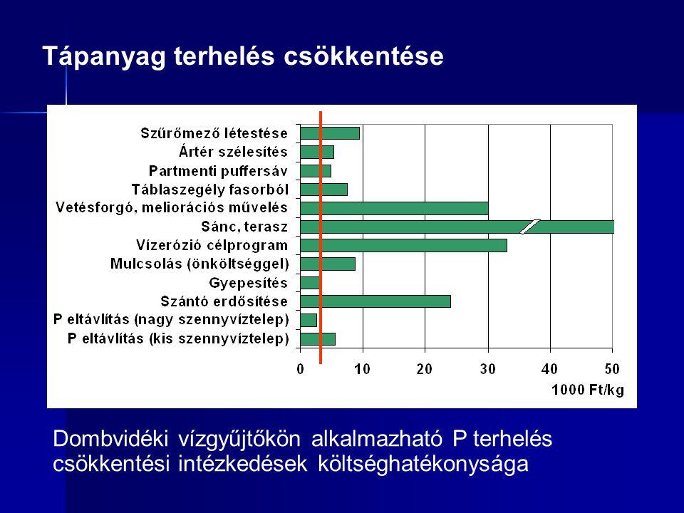 Tápanyag terhelés csökkentése Dombvidéki vízgyűjtőkön alkalmazható P terhelés csökkentési intézkedések költséghatékonysága