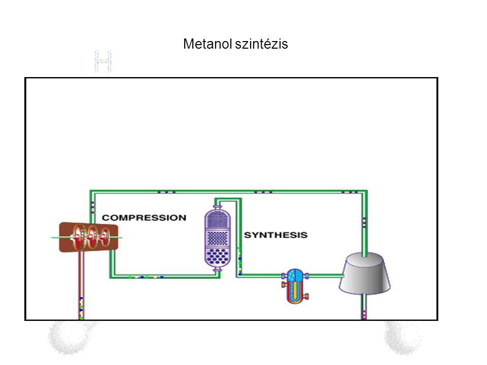 Metanol szintézis
