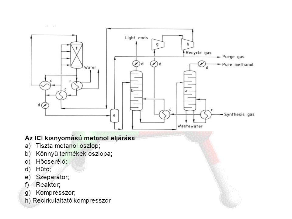 Az ICI kisnyomású metanol eljárása a)Tiszta metanol oszlop; b)Könnyű termékek oszlopa; c)Hőcserélő; d)Hűtő; e)Szeparátor; f)Reaktor; g)Kompresszor; h)