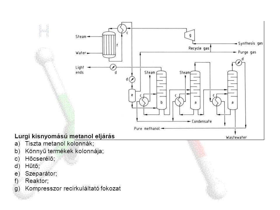 Lurgi kisnyomású metanol eljárás a)Tiszta metanol kolonnák; b)Könnyű termékek kolonnája; c)Hőcserélő; d)Hűtő; e)Szeparátor; f)Reaktor; g)Kompresszor r