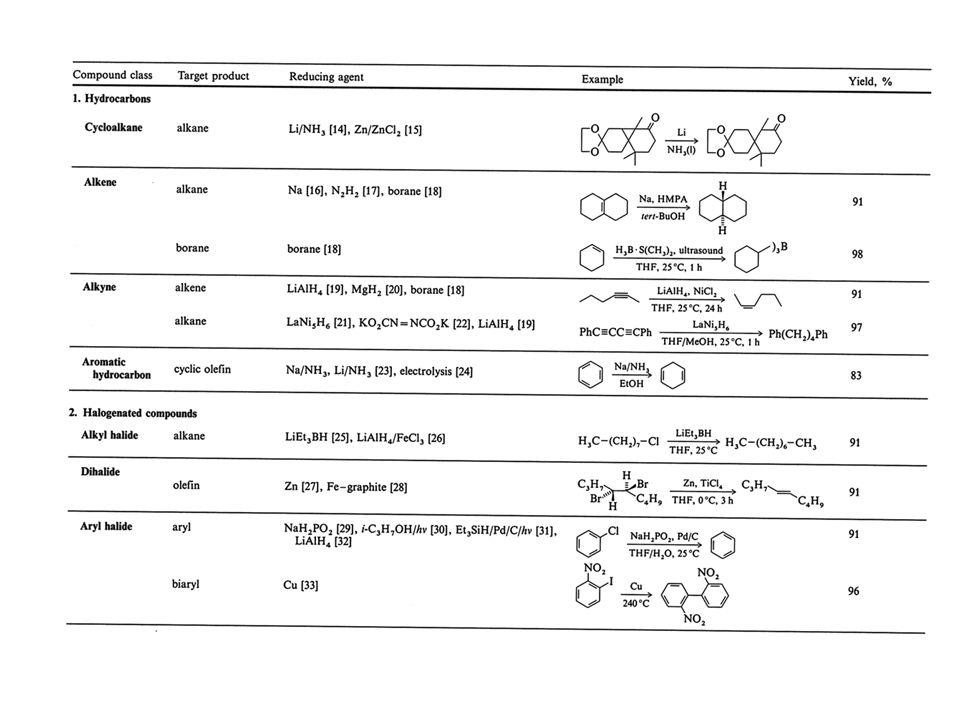 Hidrogénező reakciók csoportosítása a katalizátorok szerint ReakciótípusokKatalizátortípusok FémekSzulfidokOxidok Aromások  Naftének Pt, Rh Ni, Co WS 2, MoS 2 Ni 3 S 2, Co 9 S 8 Poliaromások  Nafténaromások PdWS 2, MoS 2 Ni 3 S 2, Co 9 S 8 Olefinek  Paraffinok Pt, Pd, Rh, Ni, Co, Ru, Ir WS 2, MoS 2 Ni 3 S 2 Diolefinek  Olefinek Pd, más fémek inhibítorral Ni, kénnel mérgezve WS 2 + Ni 2 S 3 MoS 2 + Ni 2 S 3 Acetilének  Olefinek Pd, Cu+PdNi+Cr 2 O 3 +S Telítetlen ketonok, aldehidek  Telített ketonok, aldehidek Pd, Ni, Co Nitrilek  Aminok Rh, Pt, Pd Ni, Co, Fe Telítetlen savak  Telített savak  Részlegesen telített savak Ni, CoCuO+Cr 2 O 3 rézkromit Zsírsavészterek  zsíralkoholok RuCuO+Cr 2 O 3 rézkromit Nitrovegyületek  Aminok Pt, Pd, NiMoS 2 + Ni 2 S 3 CuO