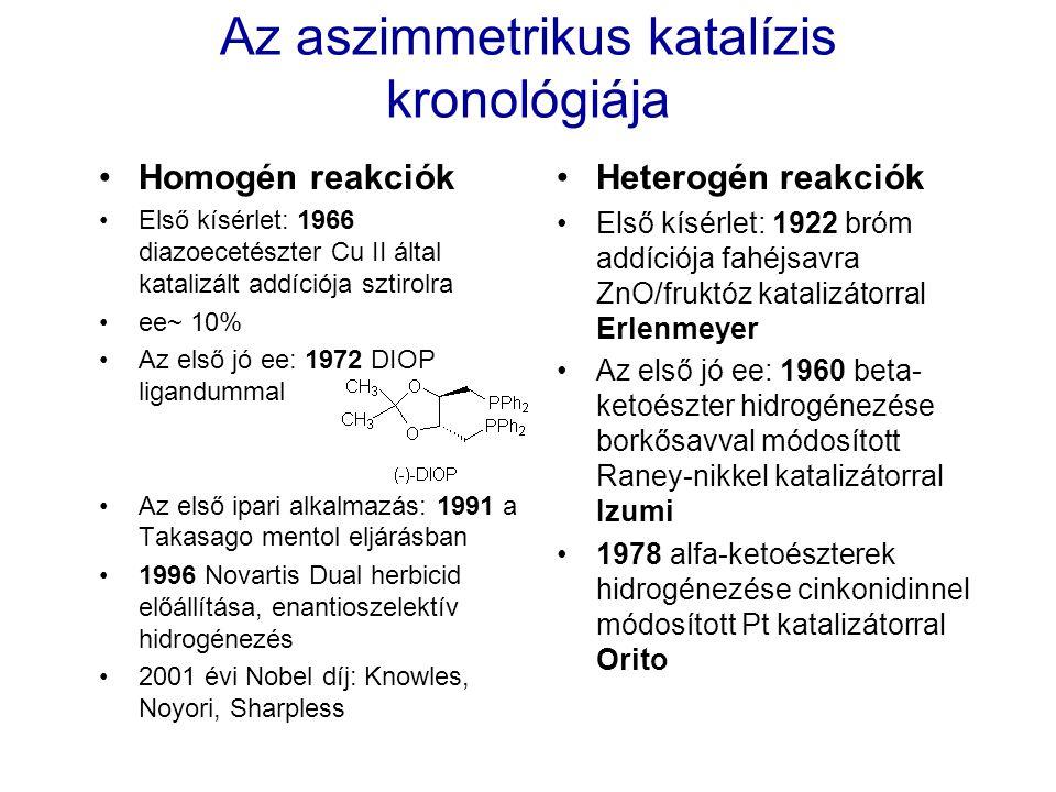 Az aszimmetrikus katalízis kronológiája Homogén reakciók Első kísérlet: 1966 diazoecetészter Cu II által katalizált addíciója sztirolra ee~ 10% Az els