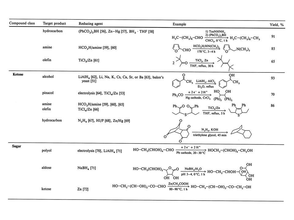 Az aszimmetrikus katalízis kronológiája Homogén reakciók Első kísérlet: 1966 diazoecetészter Cu II által katalizált addíciója sztirolra ee~ 10% Az első jó ee: 1972 DIOP ligandummal Az első ipari alkalmazás: 1991 a Takasago mentol eljárásban 1996 Novartis Dual herbicid előállítása, enantioszelektív hidrogénezés 2001 évi Nobel díj: Knowles, Noyori, Sharpless Heterogén reakciók Első kísérlet: 1922 bróm addíciója fahéjsavra ZnO/fruktóz katalizátorral Erlenmeyer Az első jó ee: 1960 beta- ketoészter hidrogénezése borkősavval módosított Raney-nikkel katalizátorral Izumi 1978 alfa-ketoészterek hidrogénezése cinkonidinnel módosított Pt katalizátorral Orito
