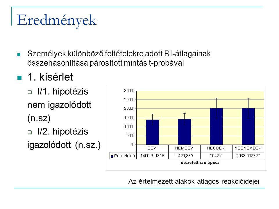Eredmények Személyek különböző feltételekre adott RI-átlagainak összehasonlítása párosított mintás t-próbával 1.