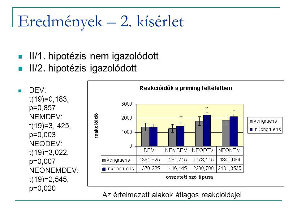 Eredmények – 2. kísérlet II/1. hipotézis nem igazolódott II/2.
