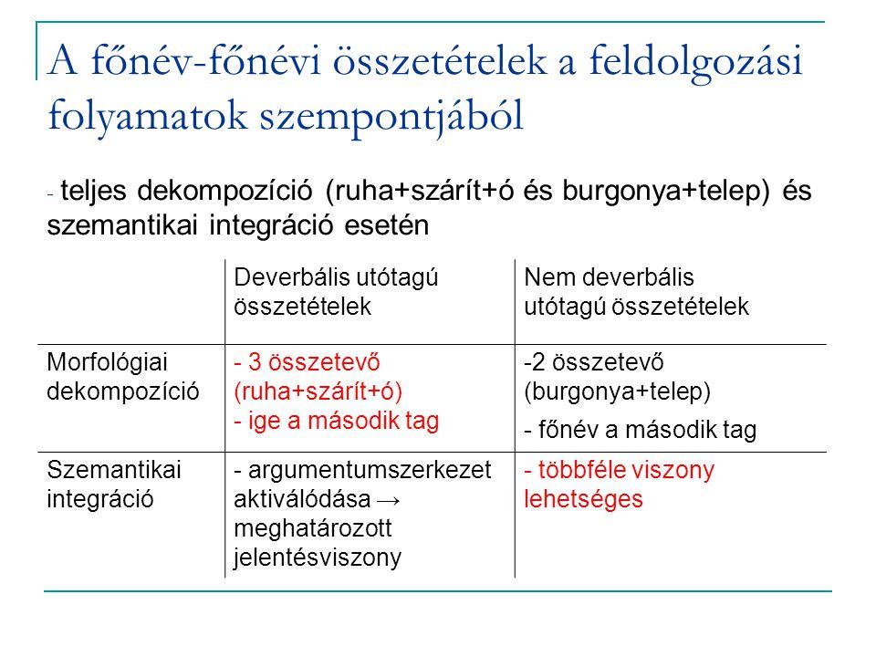 A főnév-főnévi összetételek a feldolgozási folyamatok szempontjából - teljes dekompozíció (ruha+szárít+ó és burgonya+telep) és szemantikai integráció esetén Deverbális utótagú összetételek Nem deverbális utótagú összetételek Morfológiai dekompozíció - 3 összetevő (ruha+szárít+ó) - ige a második tag -2 összetevő (burgonya+telep) - főnév a második tag Szemantikai integráció - argumentumszerkezet aktiválódása → meghatározott jelentésviszony - többféle viszony lehetséges