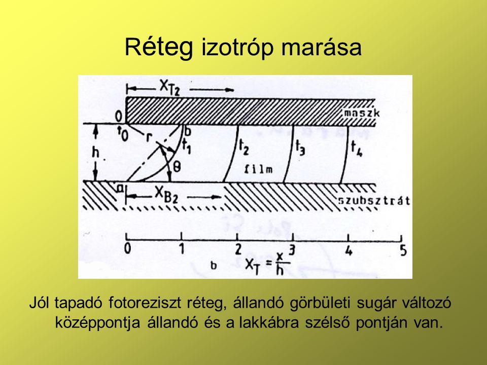 R éteg izotróp marása Jól tapadó fotoreziszt réteg, állandó görbületi sugár változó középpontja állandó és a lakkábra szélső pontján van.