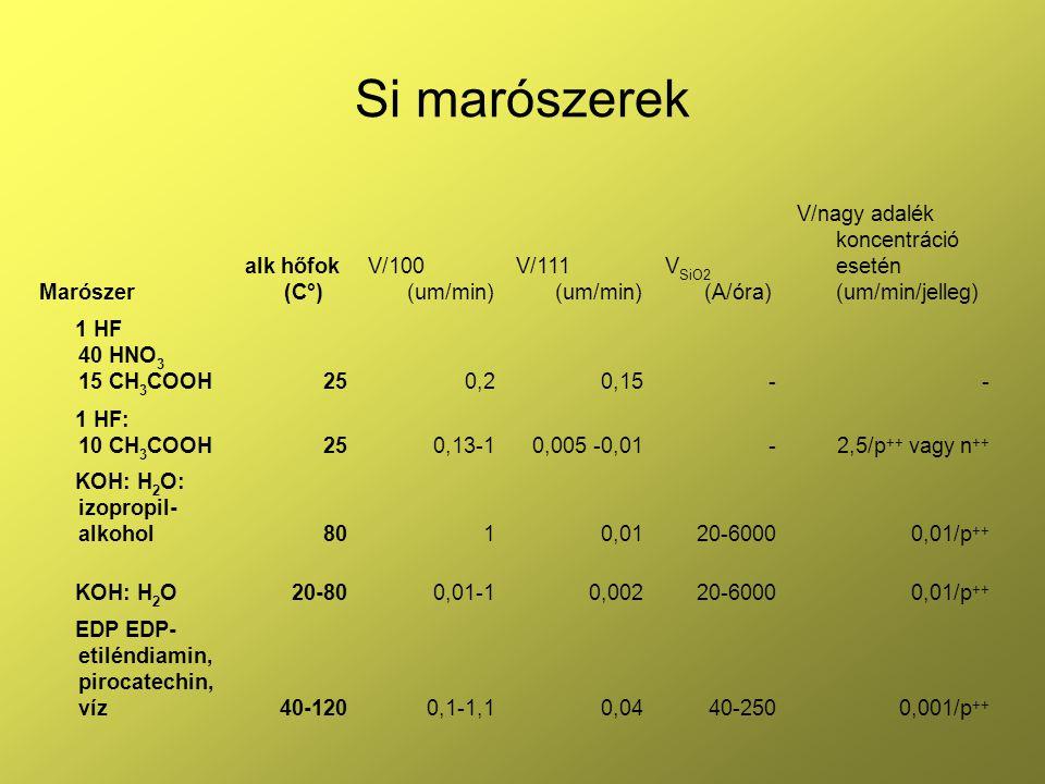 Si marószerek Marószer alk hőfok (C°) V/100 (um/min) V/111 (um/min) V SiO2 (A/óra) V/nagy adalék koncentráció esetén (um/min/jelleg) 1 HF 40 HNO 3 15