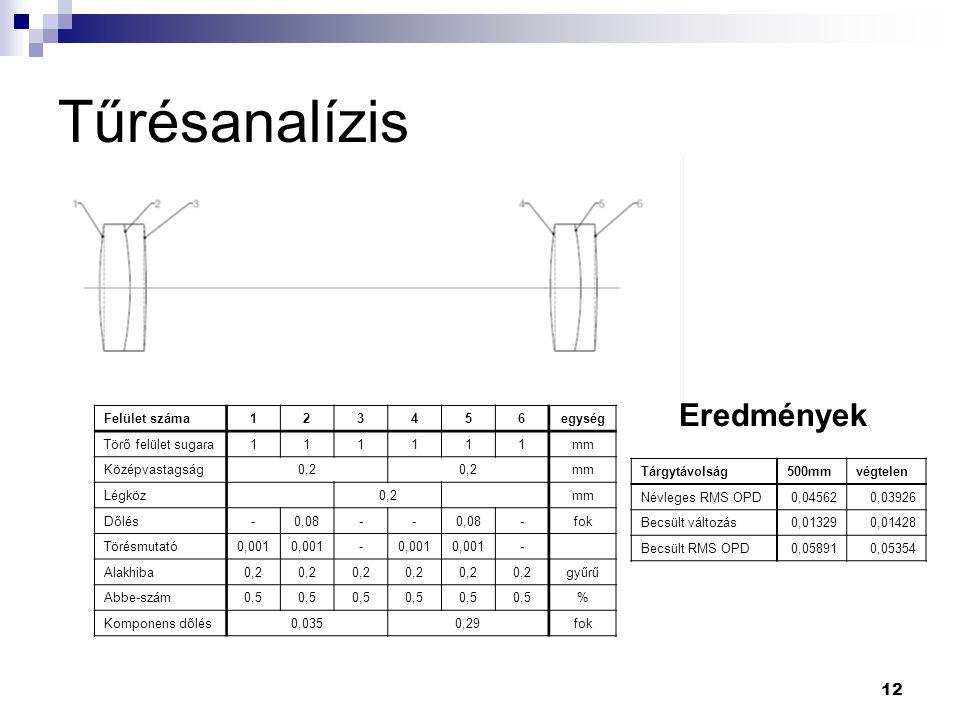 12 Tűrésanalízis Felület száma123456egység Törő felület sugara111111mm Középvastagság0,2 mm Légköz 0,2 mm Dőlés-0,08-- -fok Törésmutató0,001 - - Alakh