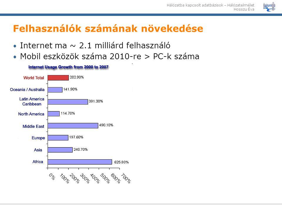 Hálózatba kapcsolt adatbázisok – Hálózatelmélet Hosszu Éva Felhasználók számának növekedése Internet ma ~ 2.1 milliárd felhasználó Mobil eszközök szám