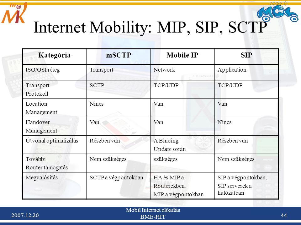 2007.12.20 Mobil Internet előadás BME-HIT 44 Internet Mobility: MIP, SIP, SCTP KategóriamSCTPMobile IPSIP ISO/OSI rétegTransportNetworkApplication Tra