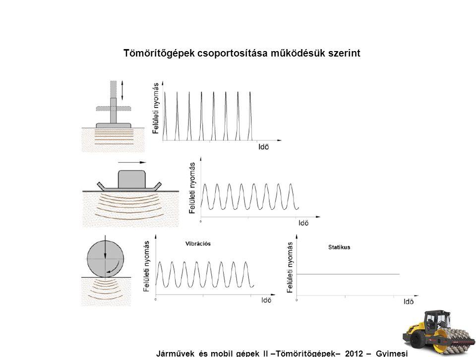 Tömörítőgépek csoportosítása működésük szerint Járművek és mobil gépek II –Tömörítőgépek– 2012 – Gyimesi