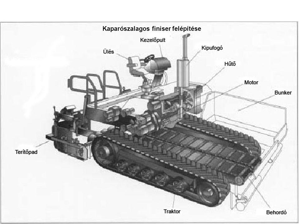 Terítőpad elemei: Vonókeret Döngölő [1] Vibrációs simítólap(ok) {Dynapac} [4] Nyomóléc(ek) {Vögele} [2, 3] Padfűtő berendezés: -gázos -villamos 1 Compact asphalt technology