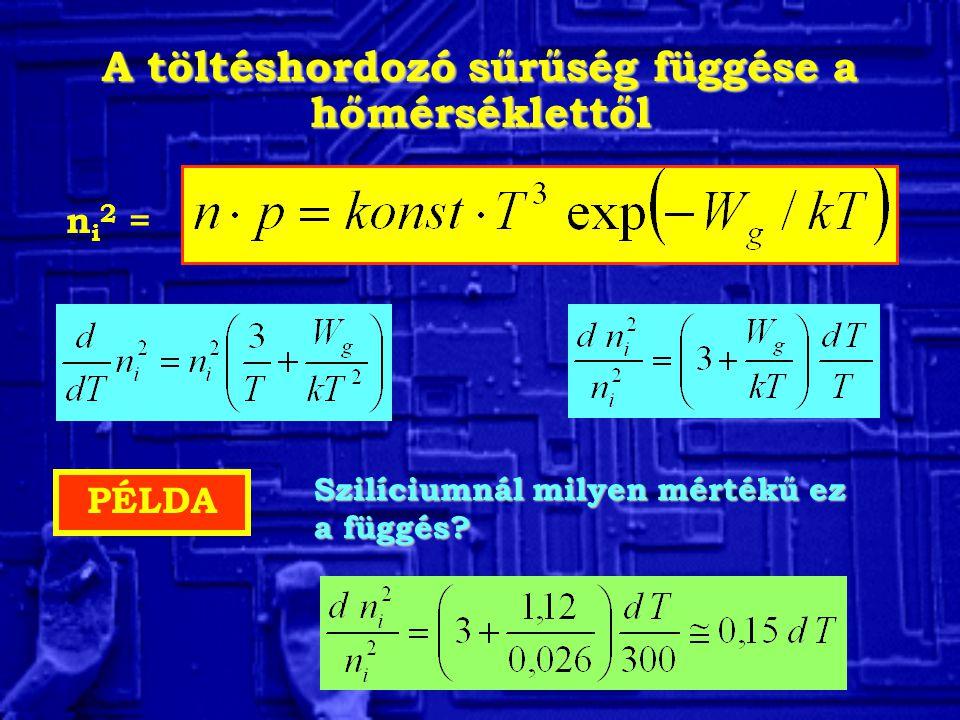 A töltéshordozó sűrűség függése a hőmérséklettől ni2 =ni2 = PÉLDA Szilíciumnál milyen mértékű ez a függés?