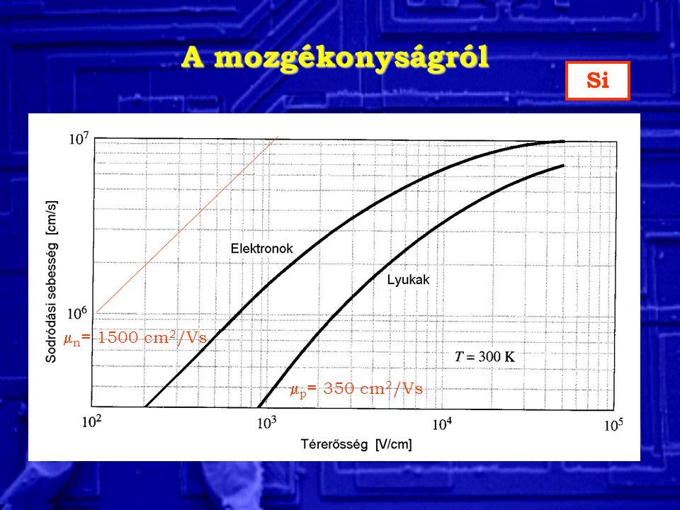 A mozgékonyságról  n = 1500 cm 2 /Vs  p = 350 cm 2 /Vs Si