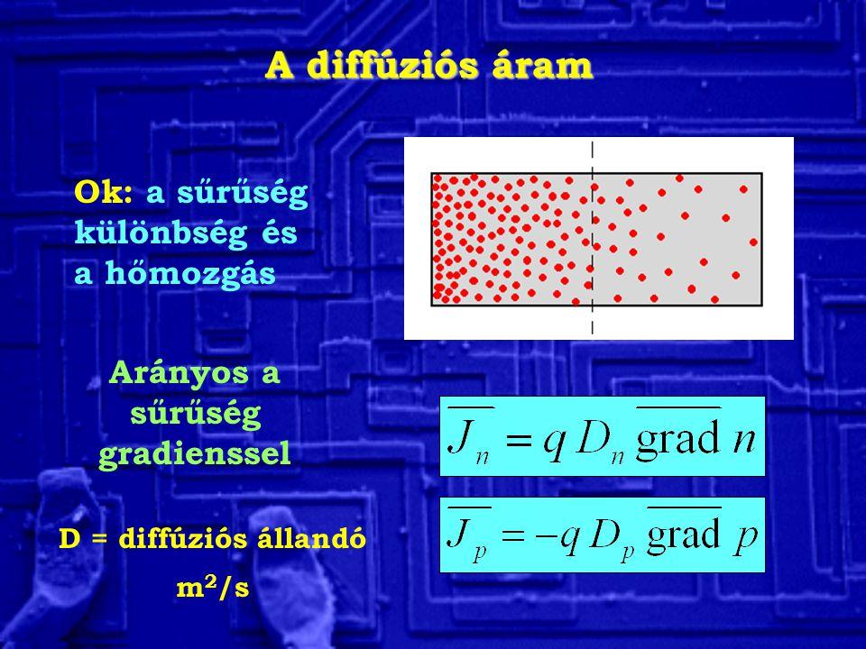 A diffúziós áram Ok: a sűrűség különbség és a hőmozgás Arányos a sűrűség gradienssel D = diffúziós állandó m 2 /s