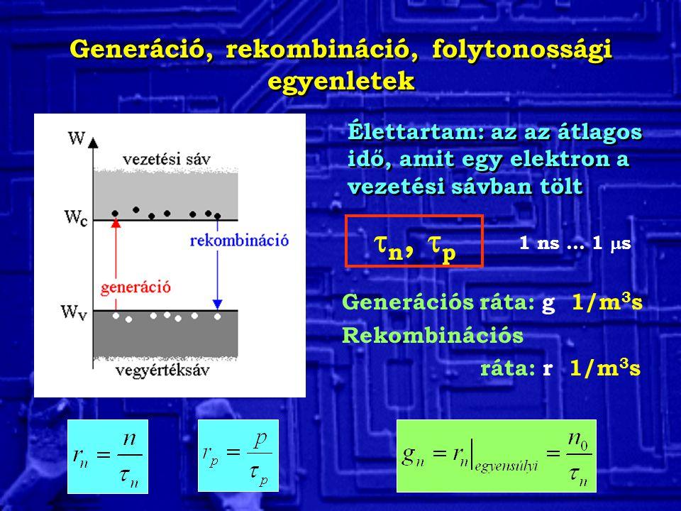 Generáció, rekombináció, folytonossági egyenletek Élettartam: az az átlagos idő, amit egy elektron a vezetési sávban tölt Generációs ráta: g 1/m 3 s R