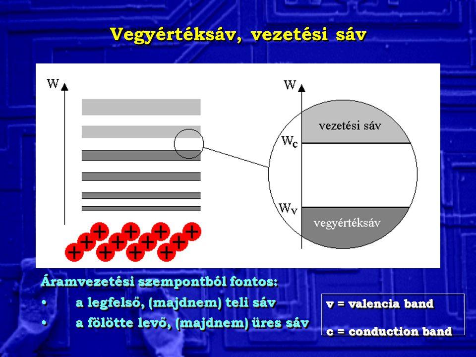 Elektronok és lyukak Generáció: a termikus átlagenergia felhasználásával Elektronok a vezetési sáv alján Lyukak a vegyértéksáv tetején Mindkettő szolgálja az áram-vezetést.