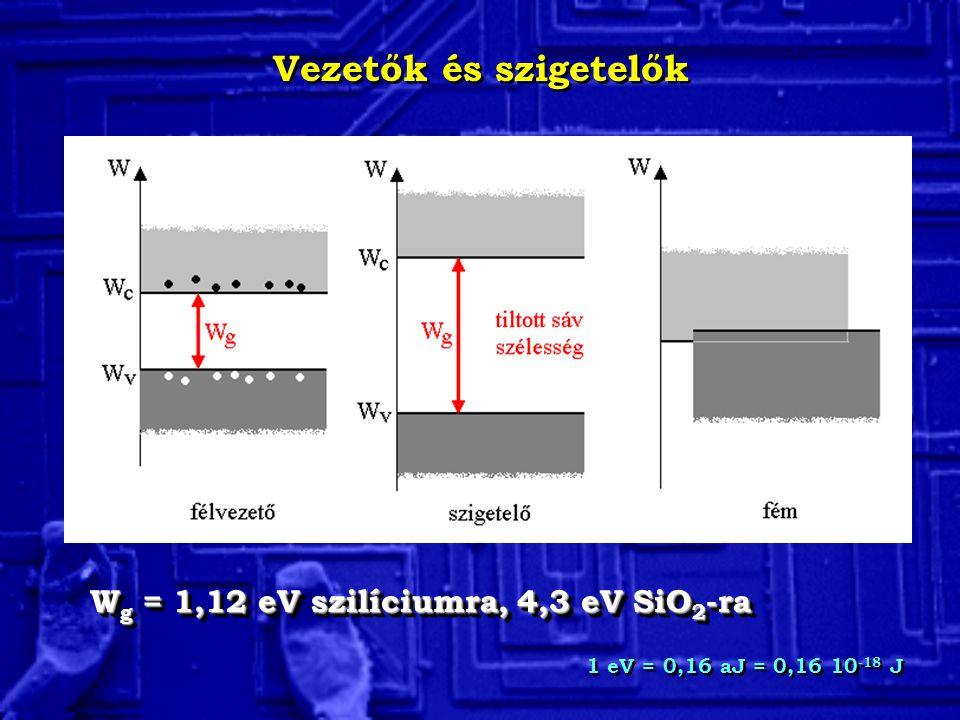 A félvezetők sávszerkezete Direkt és indirekt sávszerkezet Jelentőség: optoelektromos eszközök Direkt és indirekt sávszerkezet Jelentőség: optoelektromos eszközök