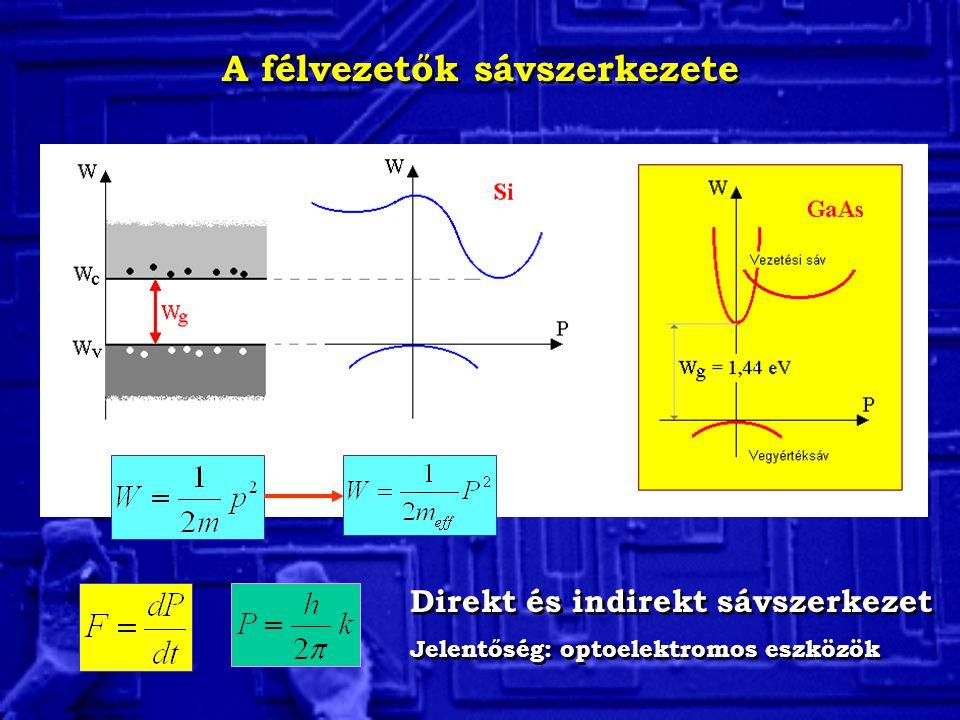 A szilícium kristályszerkezete Minden atomnak 4 közeli szomszédja van Rácsállandó: a=0,543 nm Minden atomnak 4 közeli szomszédja van Rácsállandó: a=0,543 nm Egyszerűsített síkbeli kép A térbeli elrendezés Gyémántrács Si N = 14 4 vegyérték
