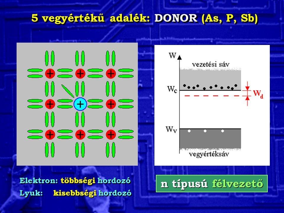 5 vegyértékű adalék: DONOR (As, P, Sb) Elektron: többségi hordozó Lyuk: kisebbségi hordozó Elektron: többségi hordozó Lyuk: kisebbségi hordozó n típus