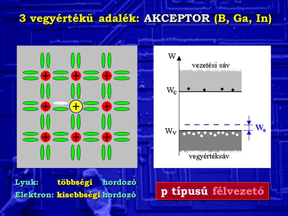 3 vegyértékű adalék: AKCEPTOR (B, Ga, In) Lyuk: többségi hordozó Elektron: kisebbségi hordozó Lyuk: többségi hordozó Elektron: kisebbségi hordozó p tí
