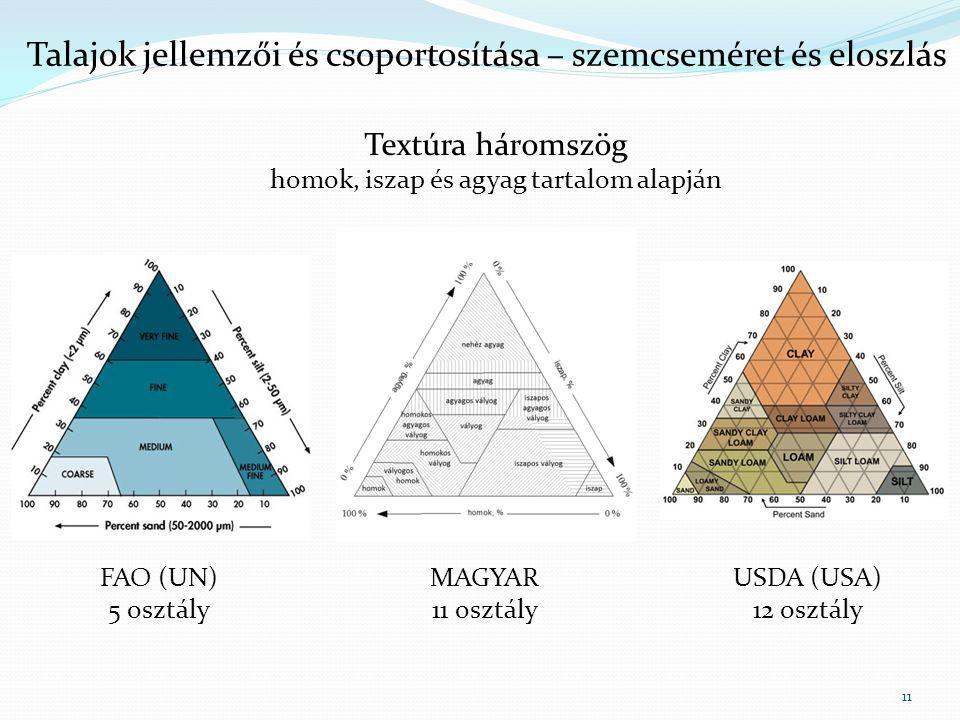 11 Talajok jellemzői és csoportosítása – szemcseméret és eloszlás Textúra háromszög homok, iszap és agyag tartalom alapján FAO (UN) 5 osztály USDA (USA) 12 osztály MAGYAR 11 osztály