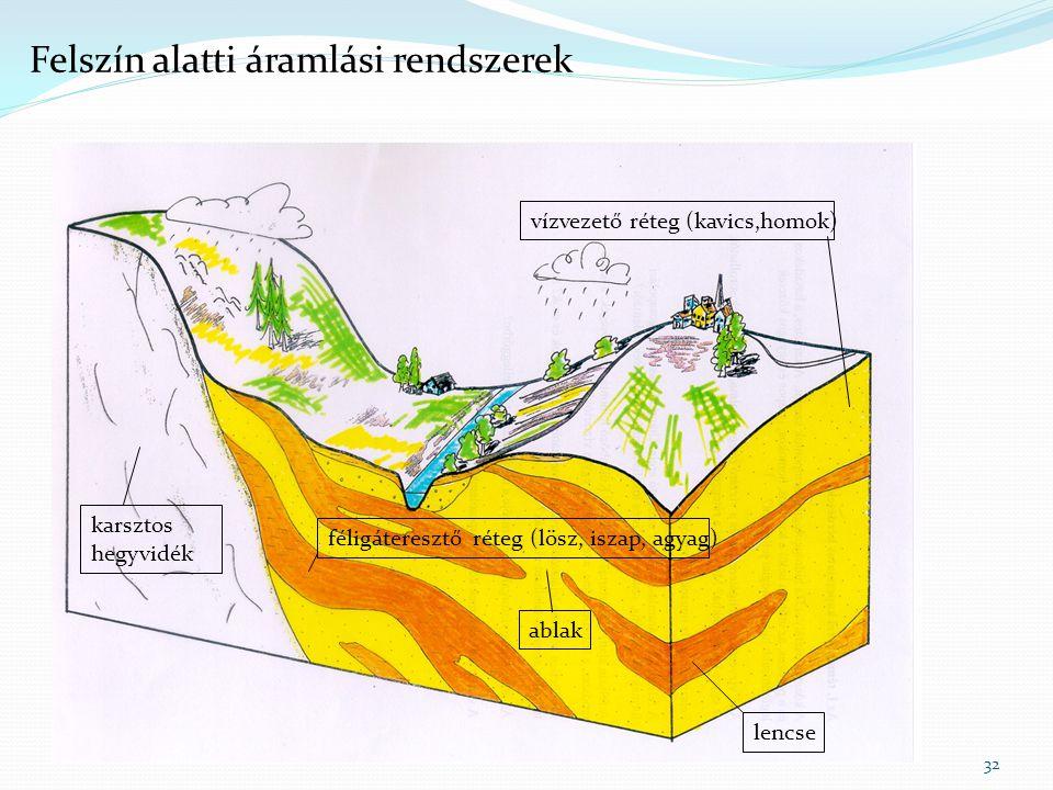 32 féligáteresztő réteg (lösz, iszap, agyag) lencse vízvezető réteg (kavics,homok) ablak karsztos hegyvidék Felszín alatti áramlási rendszerek