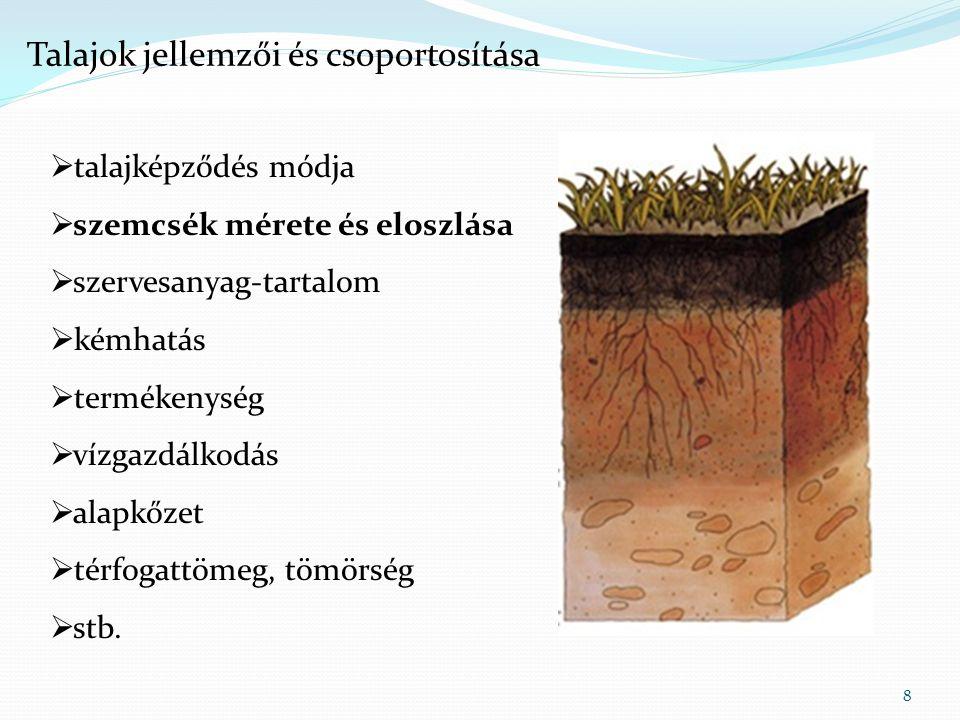 9 ElnevezésMérettartomány durva kavics200–20 mm finom kavics20–2 mm durva homok2–0,2 mm finom homok0,2–0,02 mm kőzetliszt (iszap) 0,02–0,002 mm agyag< 0,002 mm Talajok jellemzői és csoportosítása – szemcseméret és eloszlás Atterberg-skála (NTT) ElnevezésMérettartomány nagyon durva talaj nagy tömb>630 mm tömb200 – 630 mm görgeteg63 – 200 mm durva talaj kavics durva kavics20 – 63 mm közepes kavics6,3 – 20 mm finom kavics2,0 – 6,3 mm homok durva homok0,63 – 2,0 mm közepes homok0,2 – 0,63 mm finom homok0,063 – 0,2 mm finom talaj kőzeltliszt (iszap) durva kőzetliszt0,02 – 0,063 mm közepes kőzetliszt 0,0063 – 0,02 mm finom kőzetliszt0,002 – 0,0063 mm agyag<0,002 mm ISO skála Szemcseméret szerinti osztályozás Forrás: Wikipedia