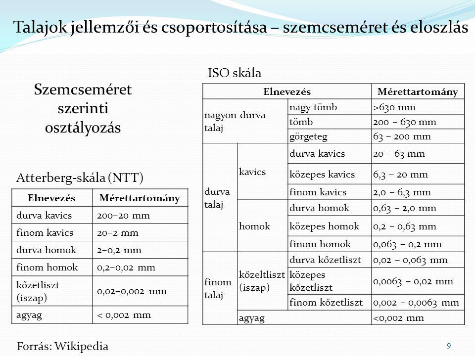 10 Forrás: MTA TAKI Talajok jellemzői és csoportosítása – szemcseméret és eloszlás