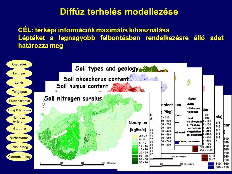 Csapadék Lefolyás Lejtés Talajtípus Földhasználat Talaj P tartalma Humusz- tertelom N többlet Vízháztartás Laksűrűség Catornázottság CÉL: térképi info
