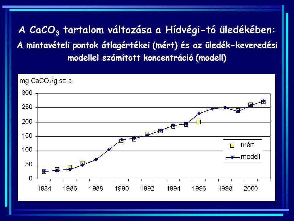A CaCO 3 tartalom változása a Hídvégi-tó üledékében: A mintavételi pontok átlagértékei (mért) és az üledék-keveredési modellel számított koncentráció