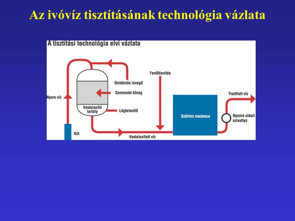 Az ivóvíz tisztításának technológia vázlata
